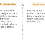 El Acetaminofén y el Ibuprofeno 2 | @yosoymamipr