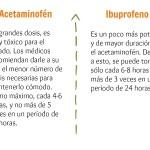 El Acetaminofén y el Ibuprofeno 3 | @yosoymamipr